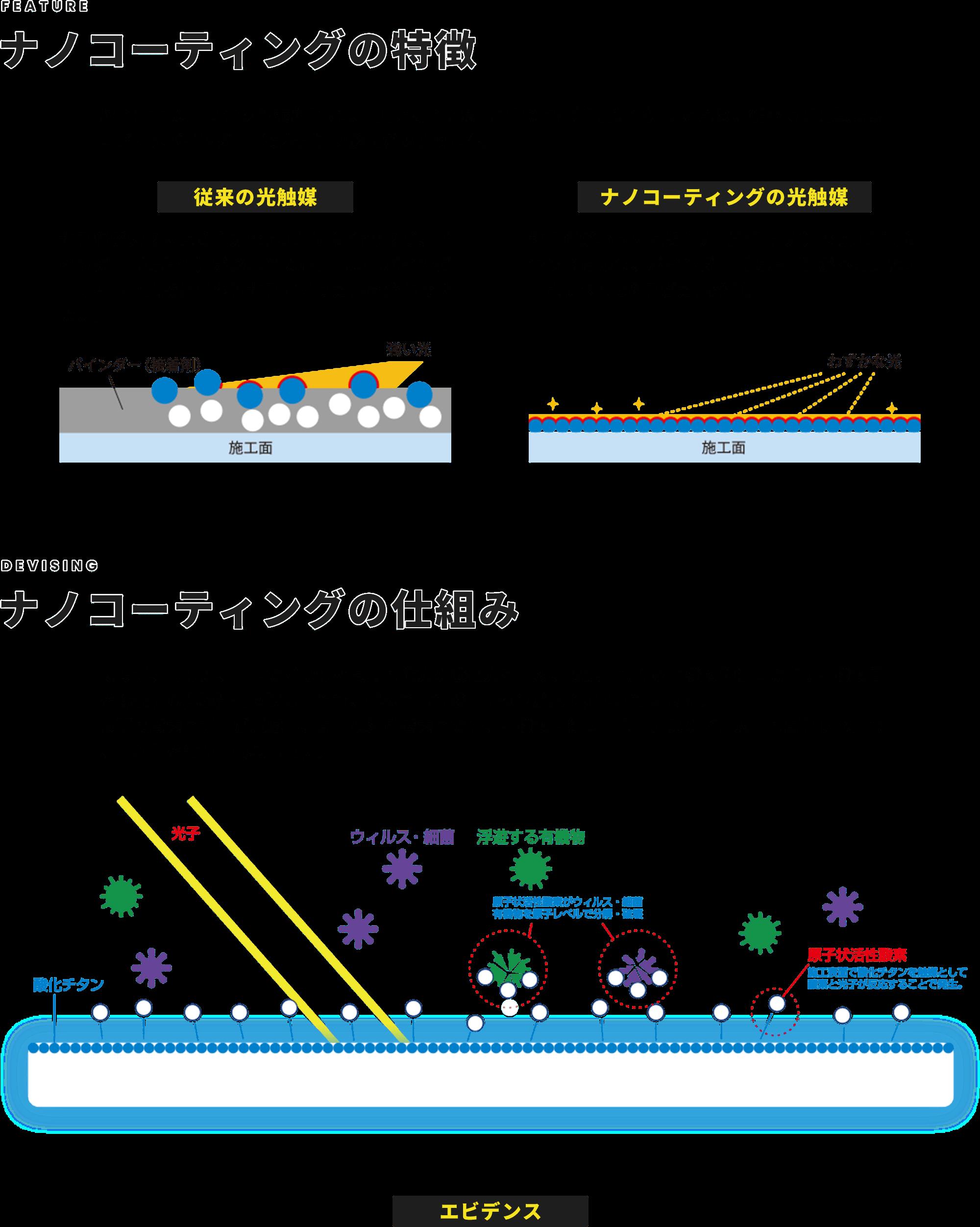 ナノコーティングの特徴 / ナノコーティングの仕組み